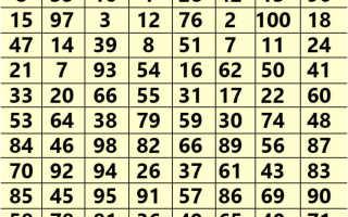 Гадание по таблице: расшифровка предсказаний